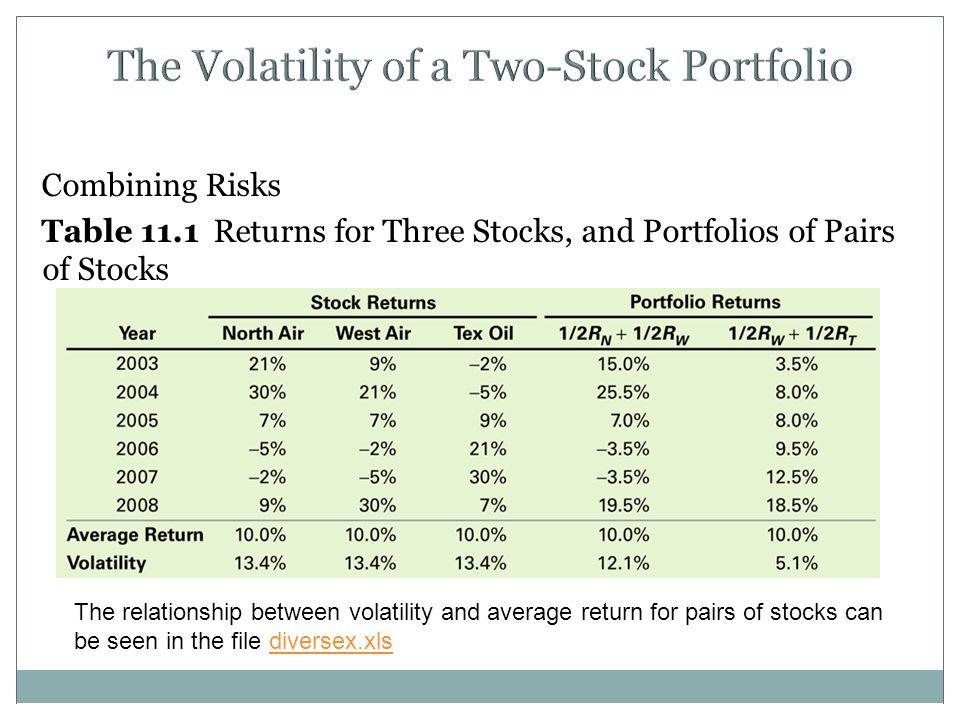 The Volatility of a Two-Stock Portfolio