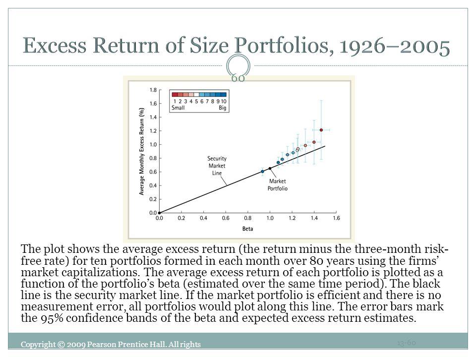 Excess Return of Size Portfolios, 1926–2005