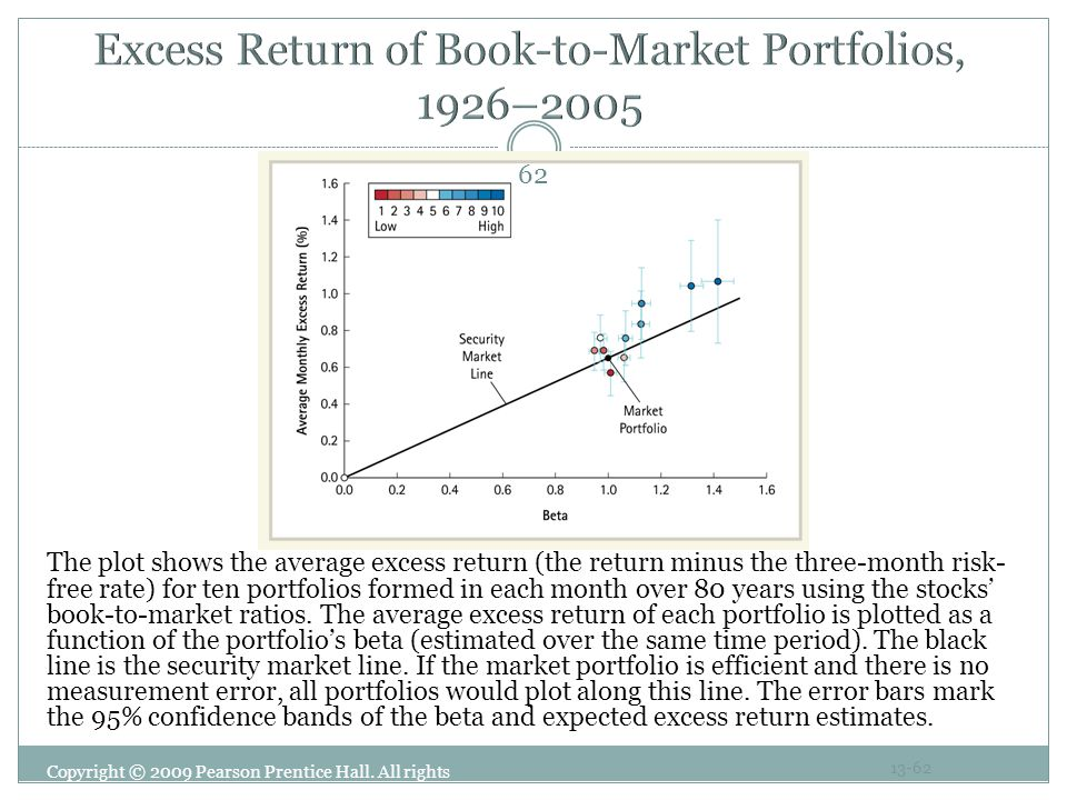 Excess Return of Book-to-Market Portfolios, 1926–2005