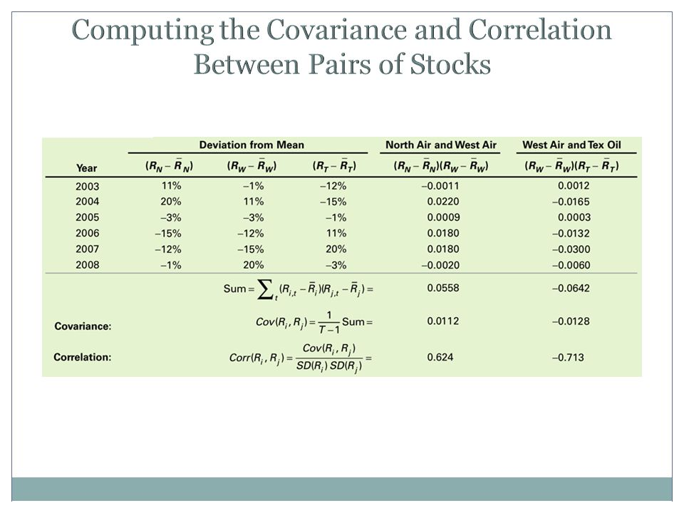 Computing the Covariance and Correlation Between Pairs of Stocks
