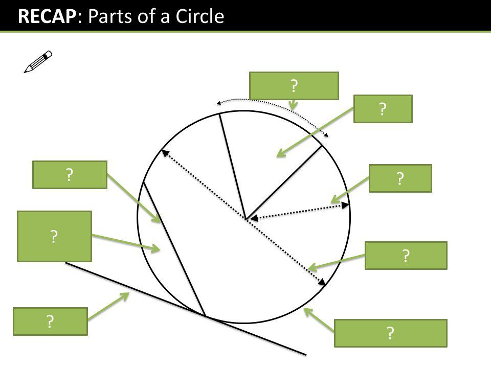 ! RECAP: Parts of a Circle (Minor) Arc Sector Chord