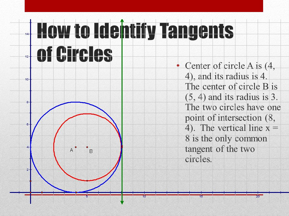 How to Identify Tangents of Circles