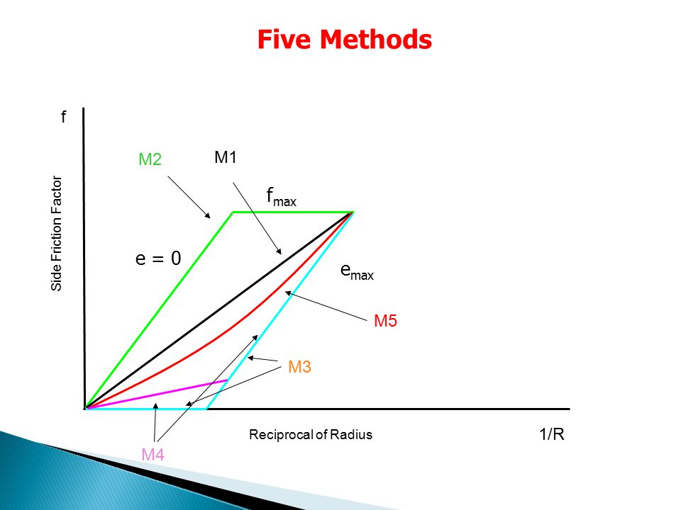 Five Methods fmax e = 0 emax f M2 M1 M5 M3 1/R M4 Side Friction Factor