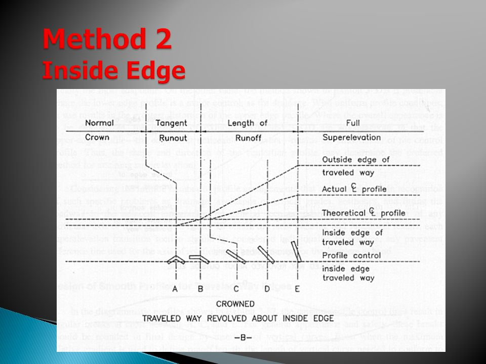 Method 2 Inside Edge