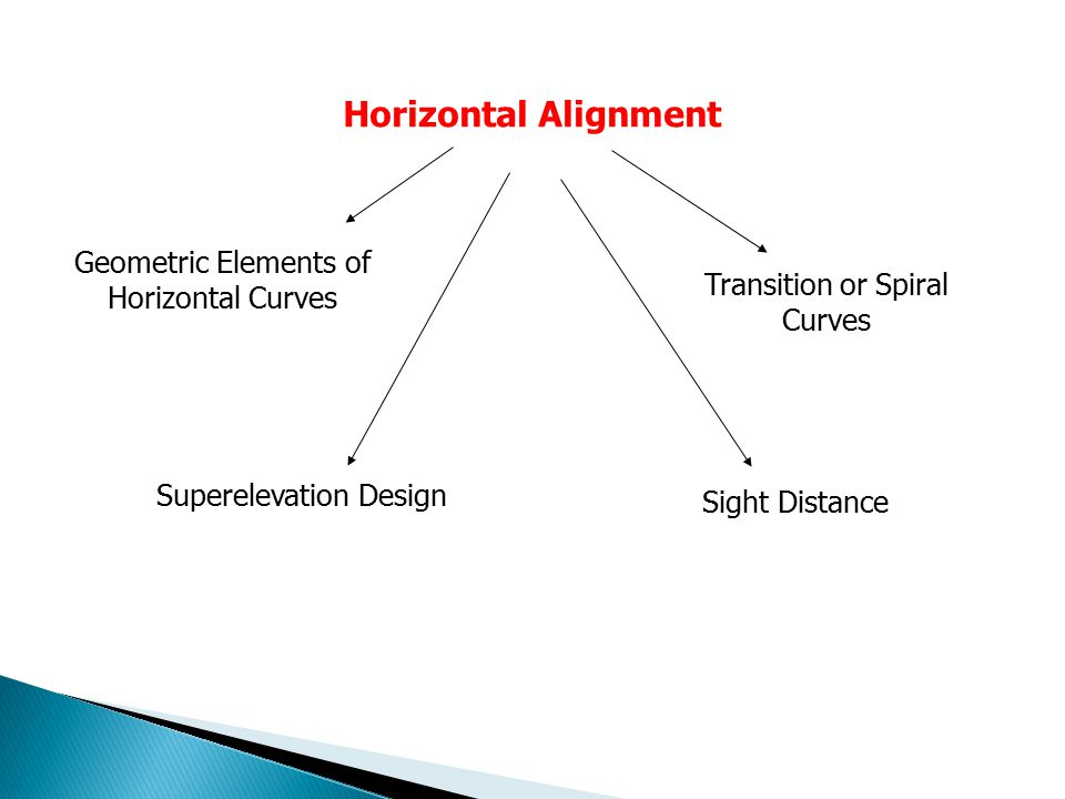 Horizontal Alignment Geometric Elements of Horizontal Curves