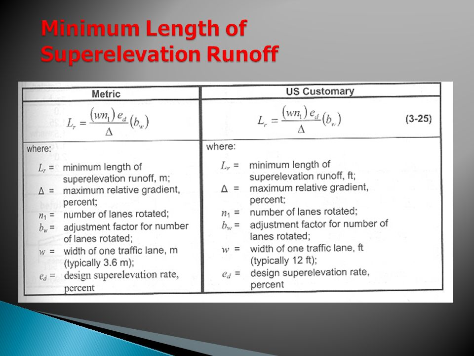 Minimum Length of Superelevation Runoff