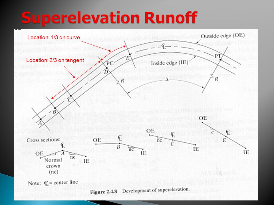 Superelevation Runoff