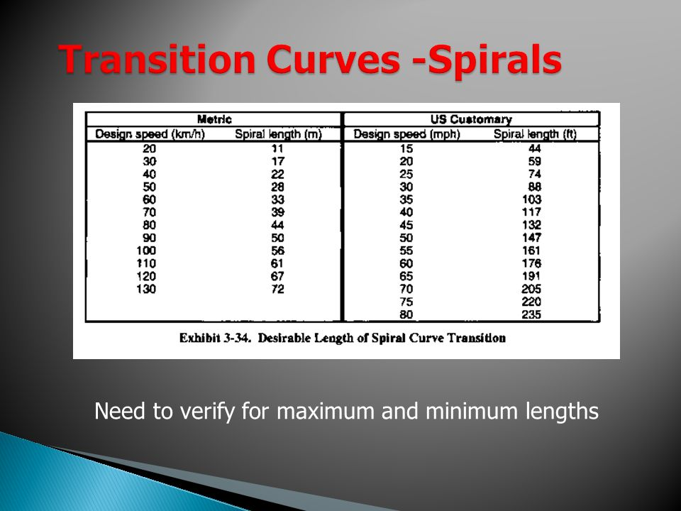 Transition Curves -Spirals