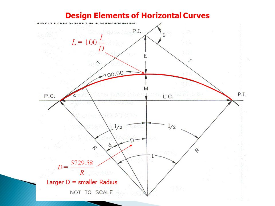Design Elements of Horizontal Curves