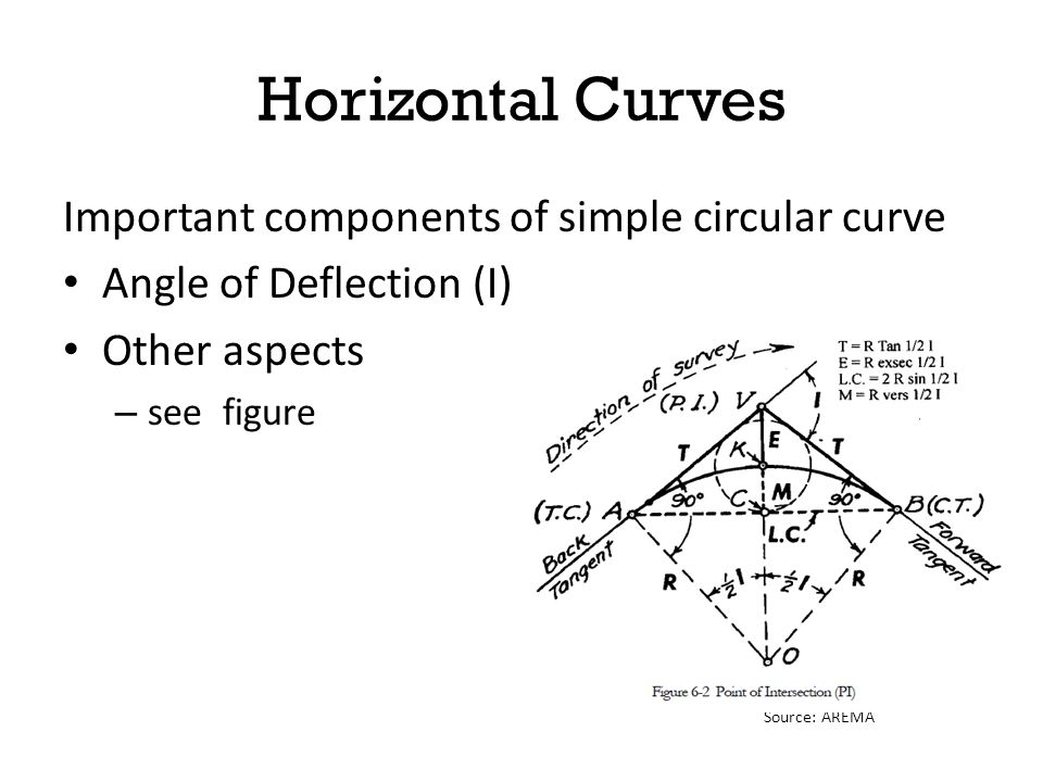 Horizontal Curves Important components of simple circular curve