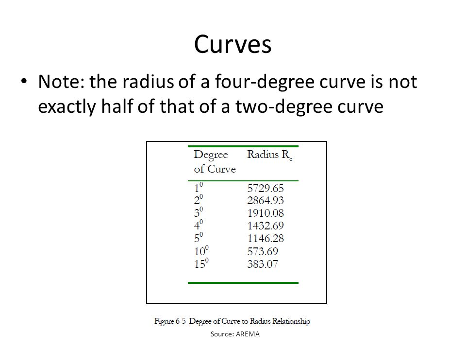 Curves Note: the radius of a four-degree curve is not exactly half of that of a two-degree curve.
