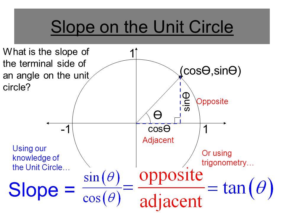 Slope on the Unit Circle