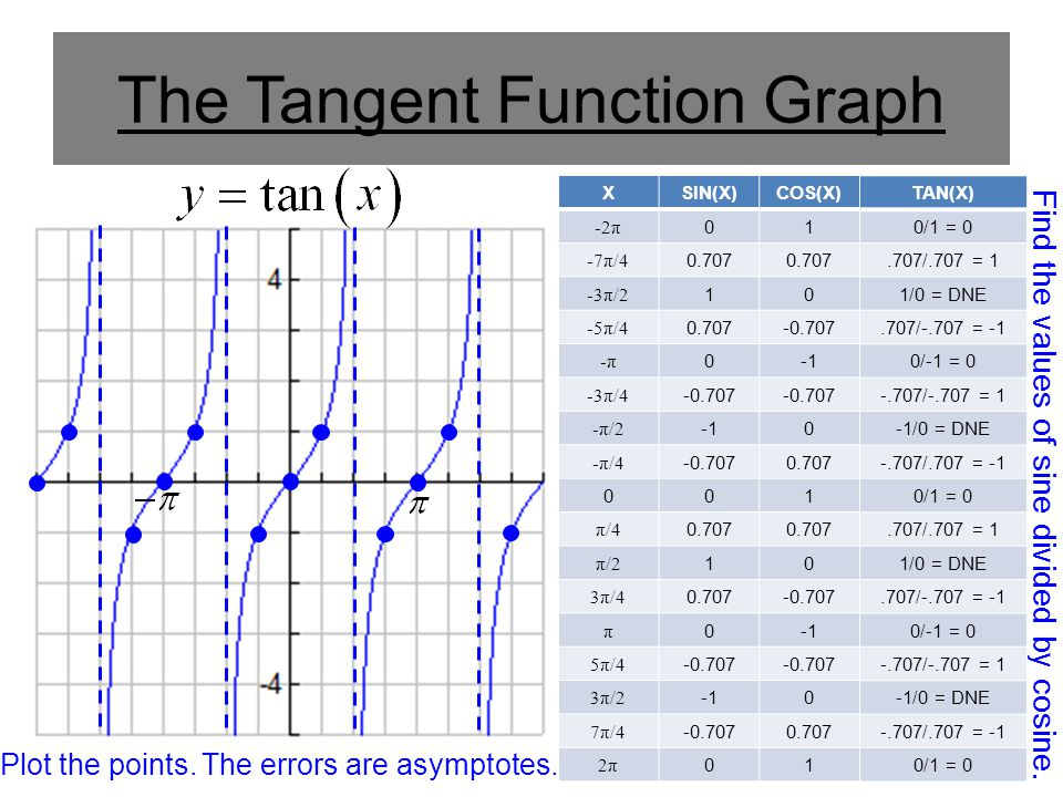 The Tangent Function Graph