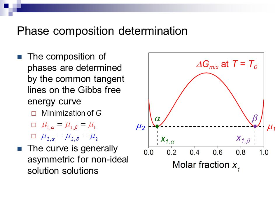 Phase composition determination