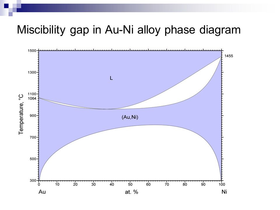 Miscibility gap in Au-Ni alloy phase diagram