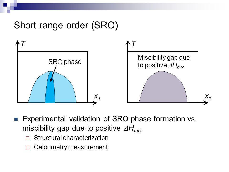 Short range order (SRO)