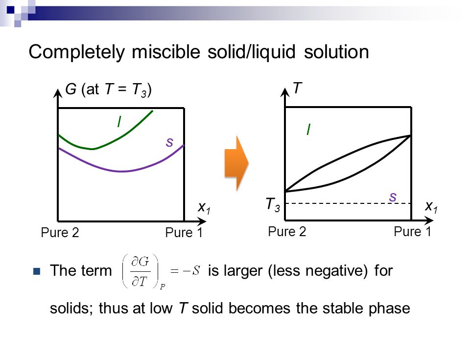 Completely miscible solid/liquid solution