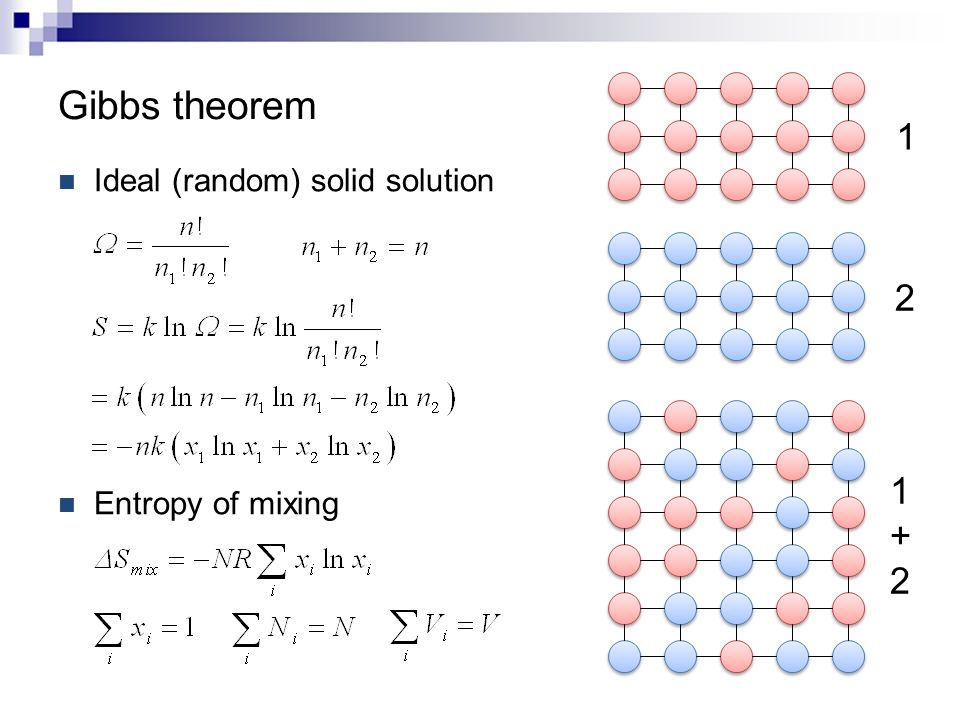 Gibbs theorem 1 2 1+2 Ideal (random) solid solution Entropy of mixing