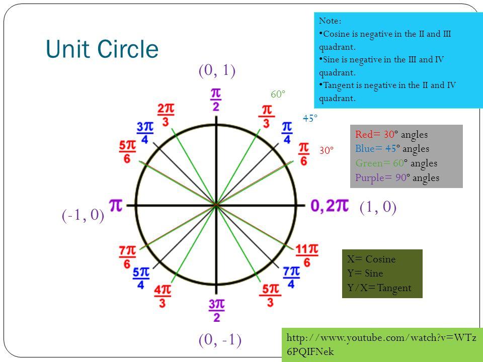 Unit Circle (0, 1) (1, 0) (-1, 0) (0, -1) 60º 45º Red= 30º angles