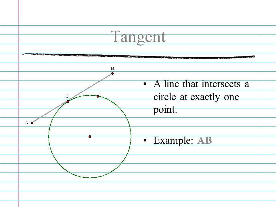 Tangent A line that intersects a circle at exactly one point.