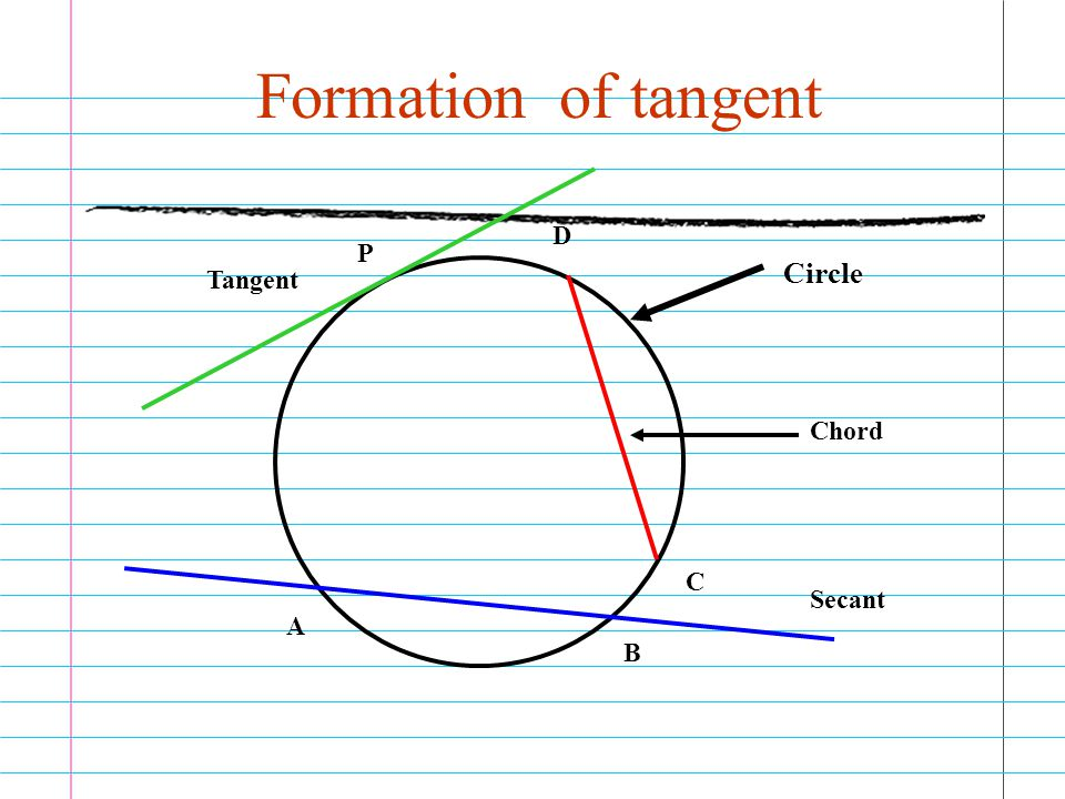 Formation of tangent D P Circle Tangent Chord C Secant A B