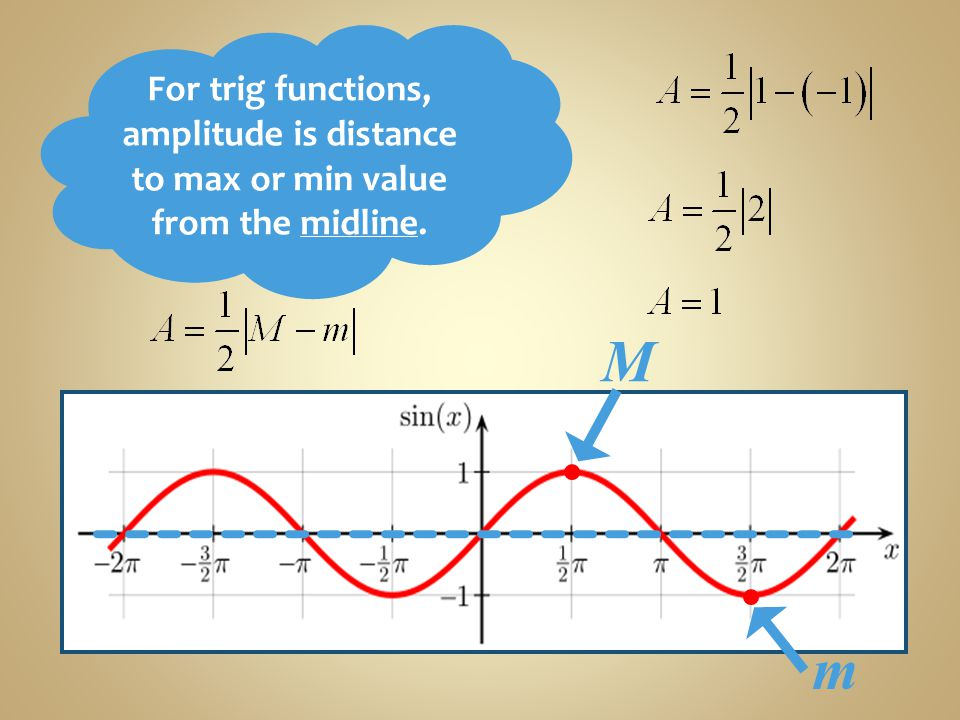 M m For trig functions, amplitude is distance to max or min value