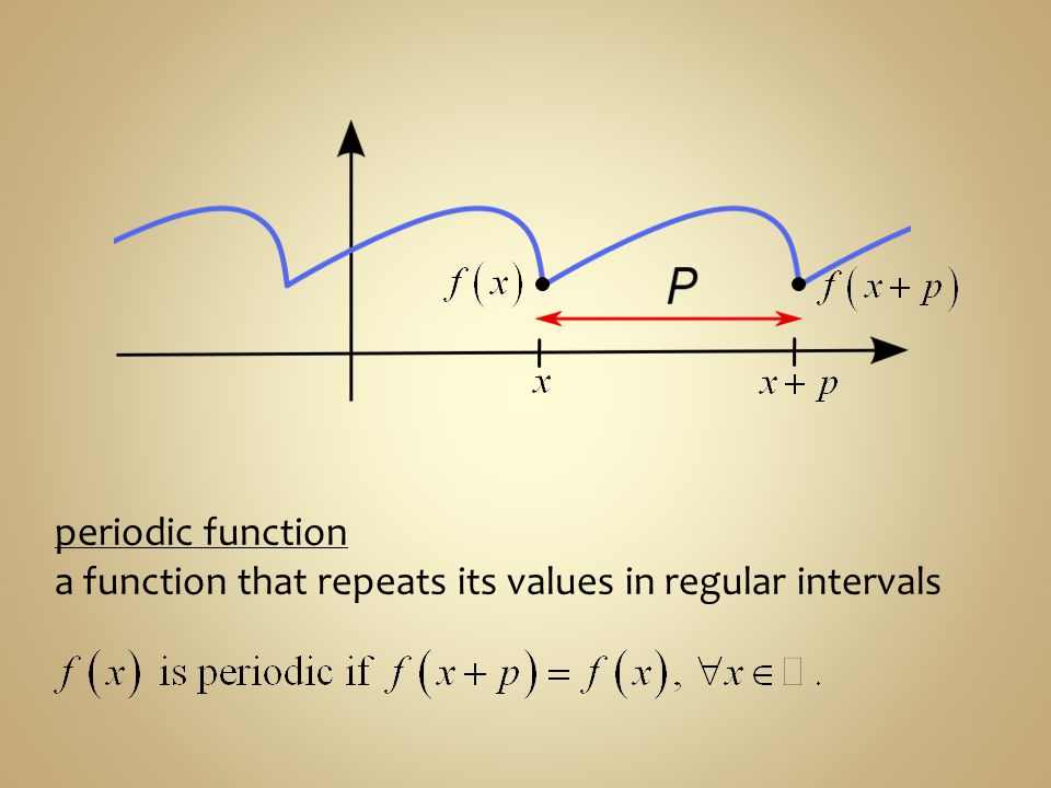 periodic function a function that repeats its values in regular intervals