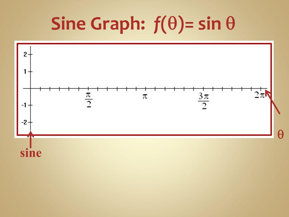 Sine Graph: f(q)= sin q q sine