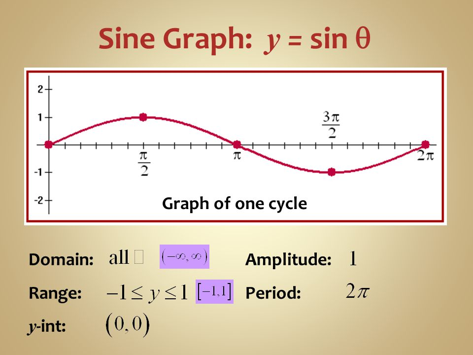 Sine Graph: y = sin q Graph of one cycle Domain: Range: y-int: