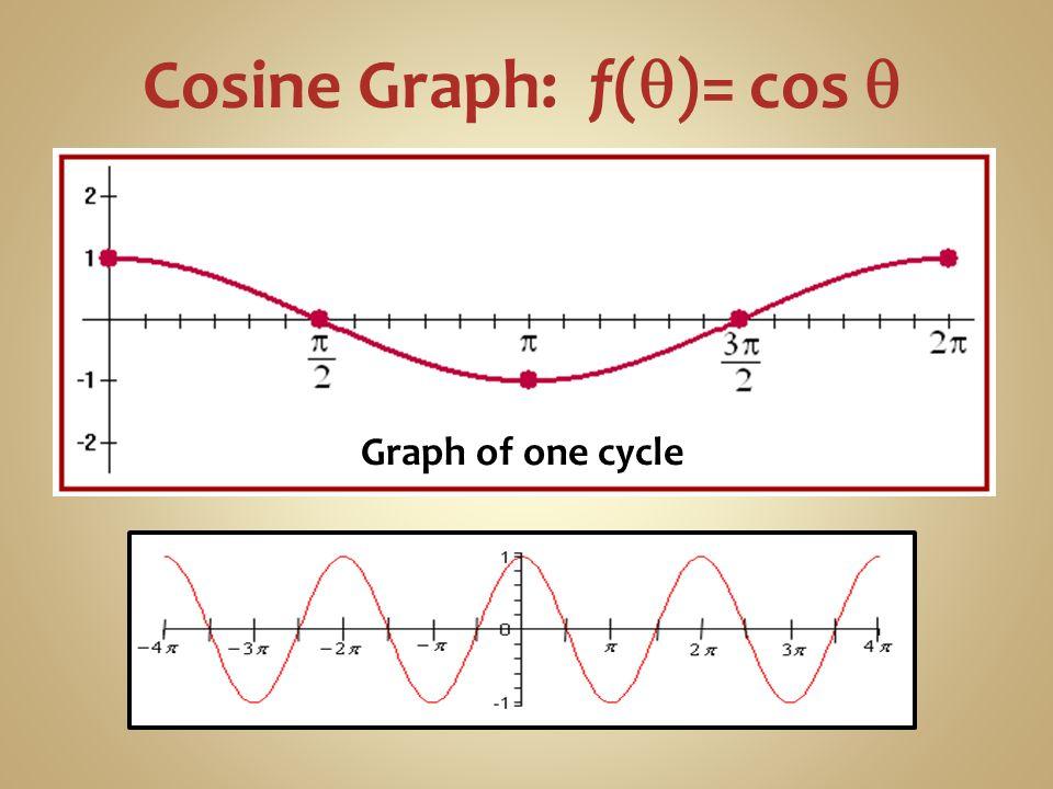 Cosine Graph: f(q)= cos q