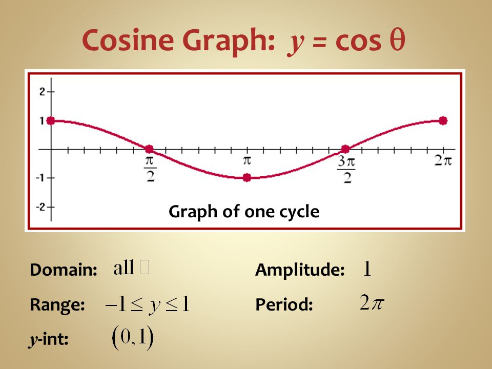 Cosine Graph: y = cos q Graph of one cycle Domain: Range: y-int: