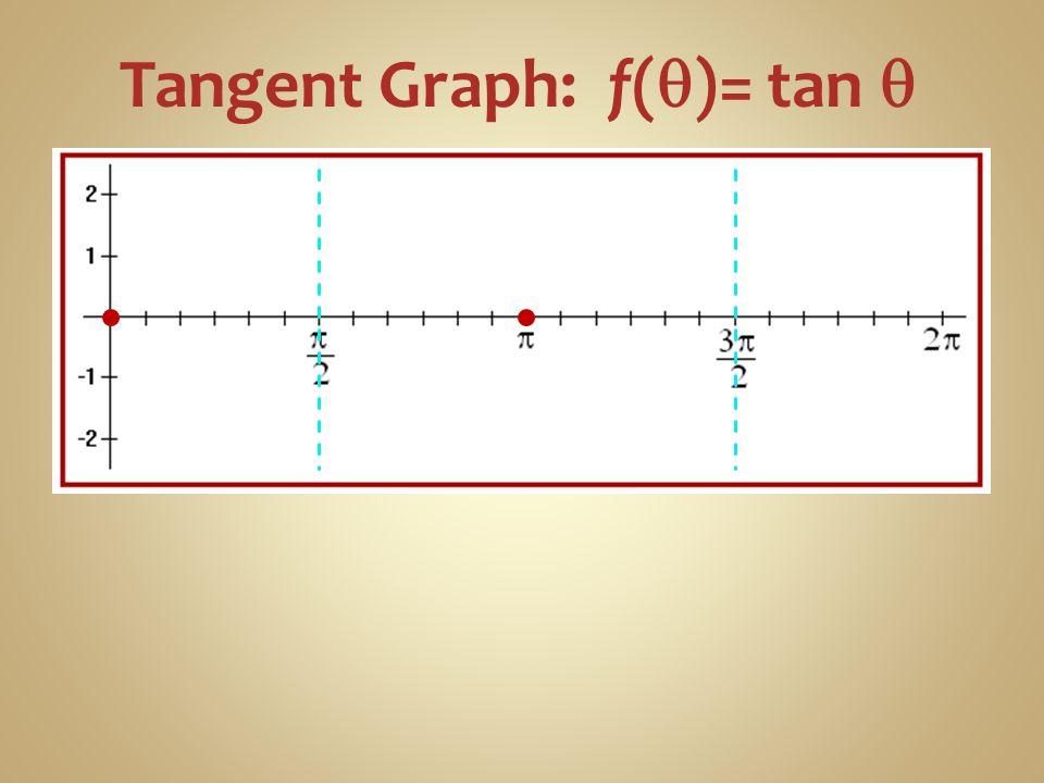 Tangent Graph: f(q)= tan q