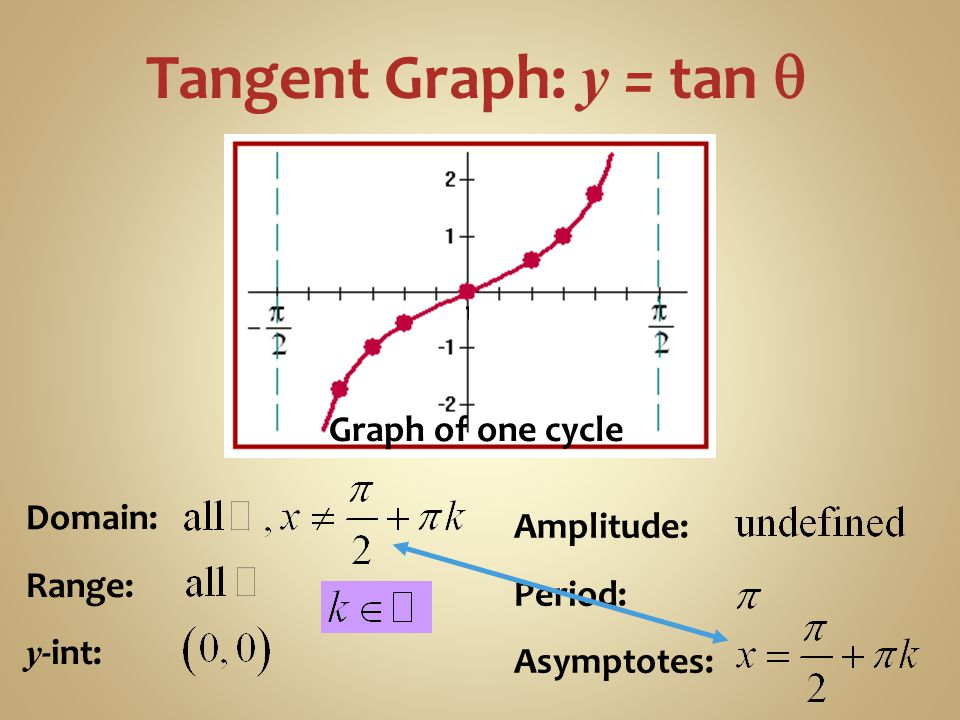 Tangent Graph: y = tan q Graph of one cycle Domain: Amplitude: Range:
