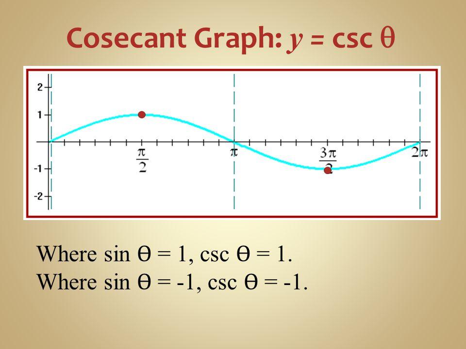 Cosecant Graph: y = csc q