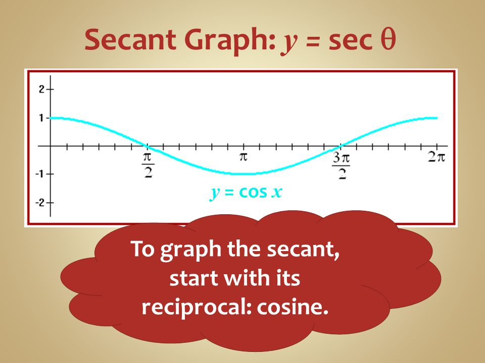 To graph the secant, start with its reciprocal: cosine.