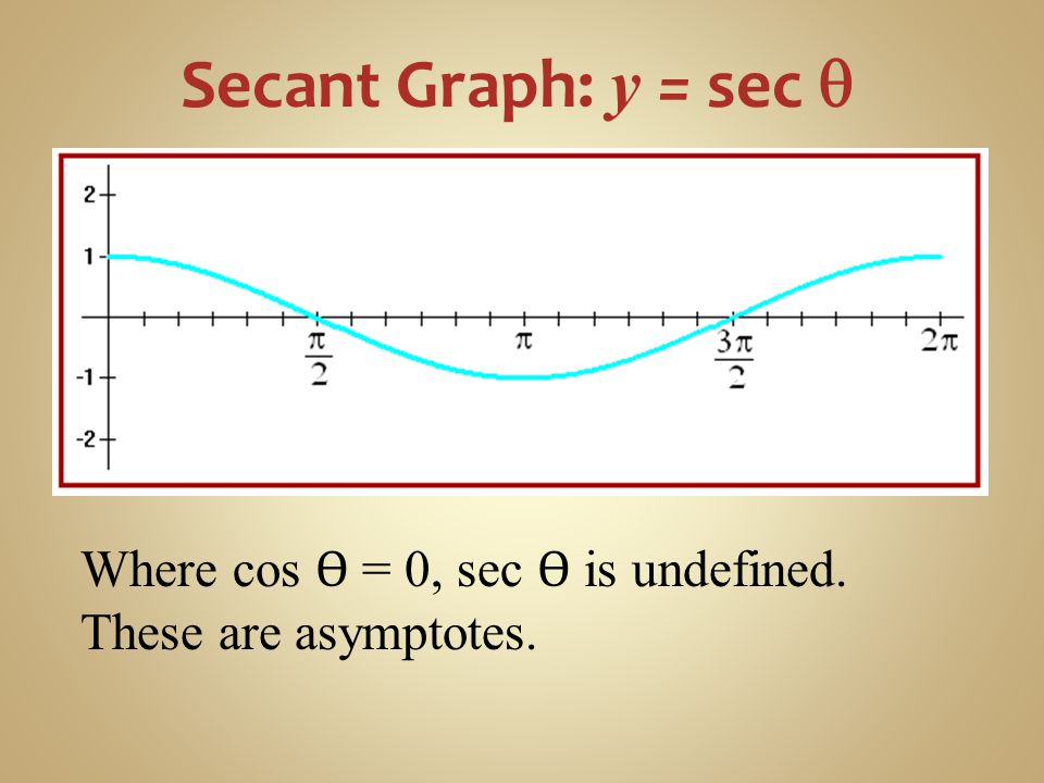 Secant Graph: y = sec q Where cos Ѳ = 0, sec Ѳ is undefined.