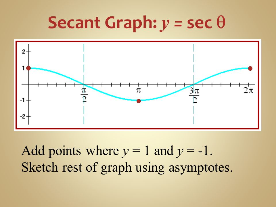 Secant Graph: y = sec q Add points where y = 1 and y = -1.