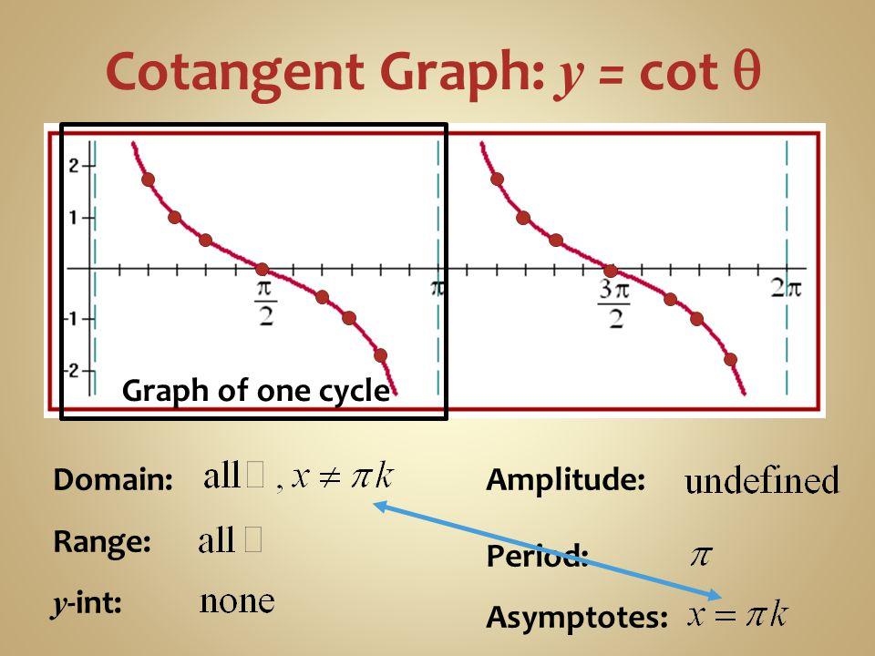 Cotangent Graph: y = cot q
