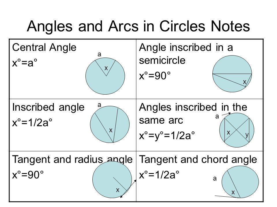 Angles and Arcs in Circles Notes
