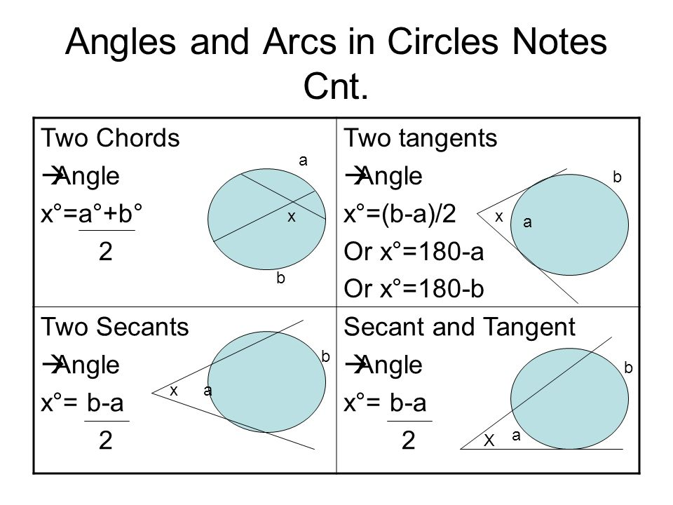 Angles and Arcs in Circles Notes Cnt.