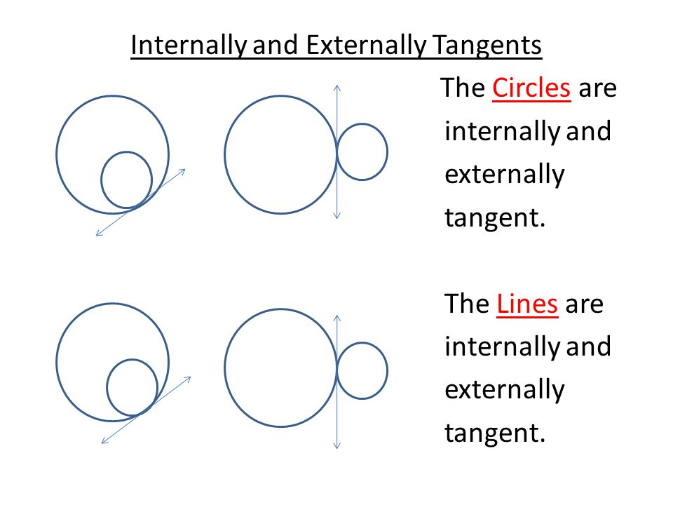 Internally and Externally Tangents The Circles are internally and externally tangent. The Lines are