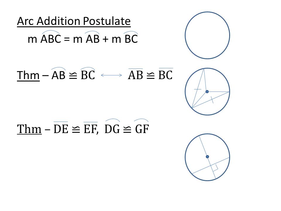 Arc Addition Postulate m ABC = m AB + m BC Thm – AB ≌ BC AB ≌ BC Thm – DE ≌ EF, DG ≌ GF