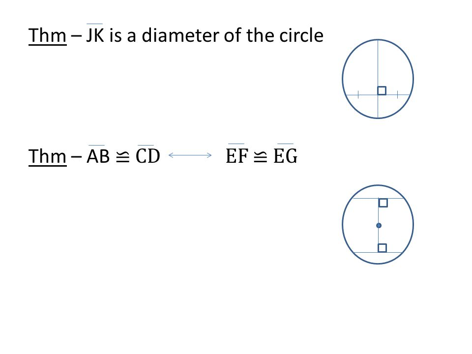 Thm – JK is a diameter of the circle Thm – AB ≌ CD EF ≌ EG
