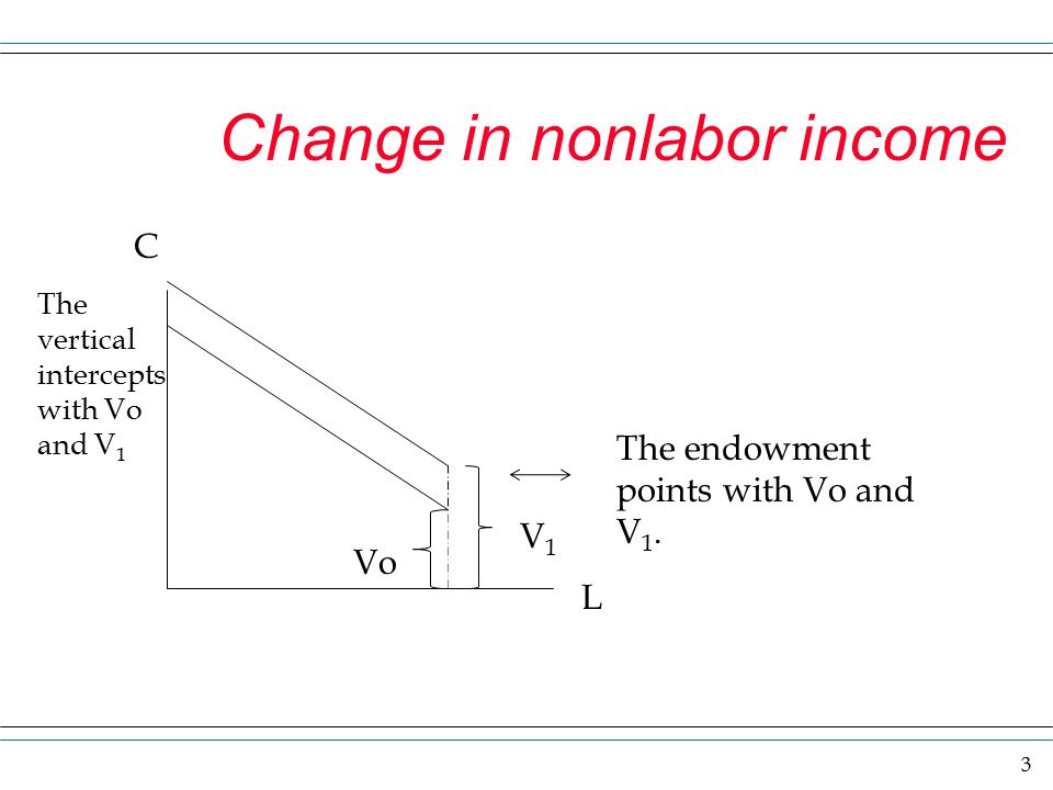 Change in nonlabor income