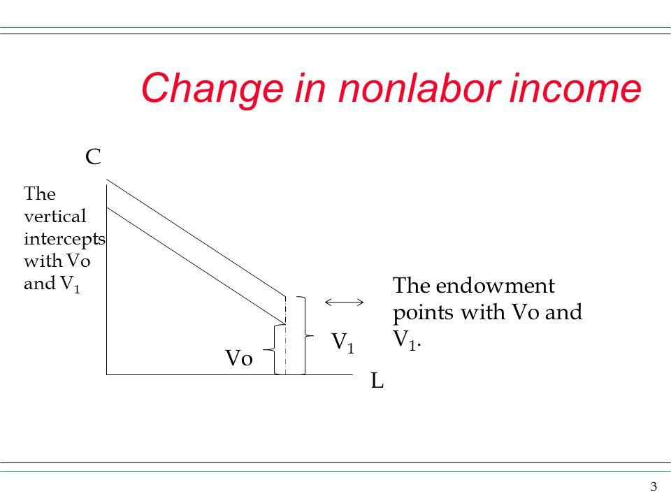 Change in nonlabor income