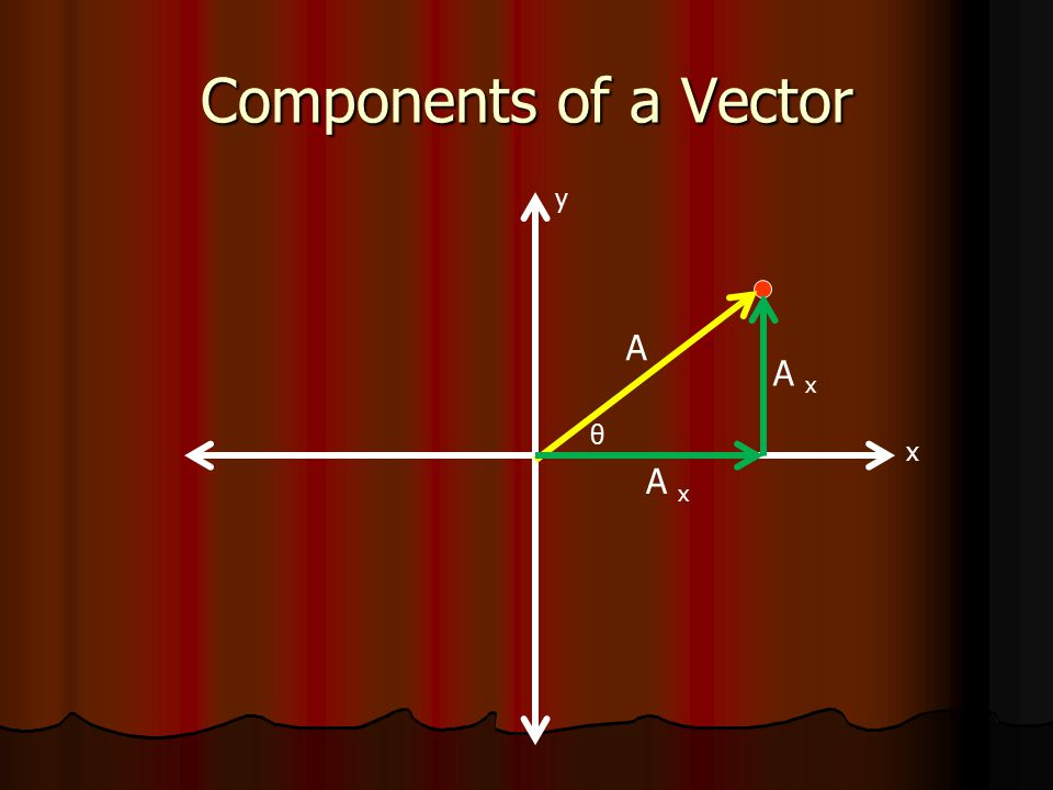 Components of a Vector x y A A x θ A x