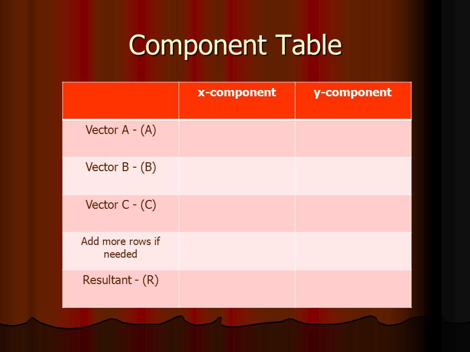 Component Table x-component y-component Vector A - (A) Vector B - (B)
