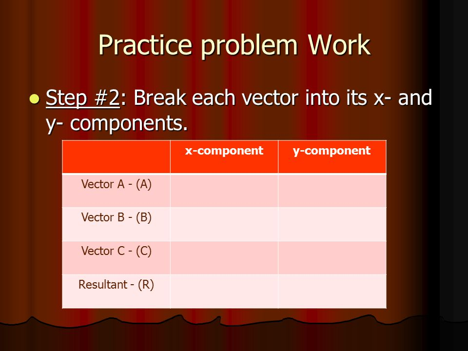Practice problem Work Step #2: Break each vector into its x- and y- components. x-component. y-component.