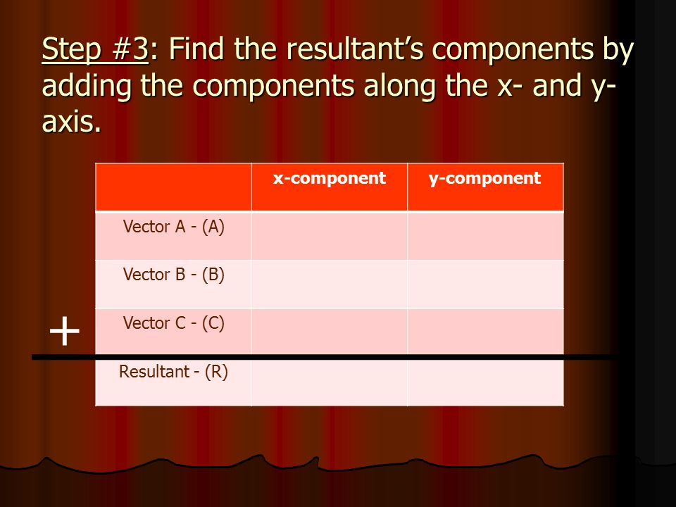 Step #3: Find the resultant's components by adding the components along the x- and y-axis.