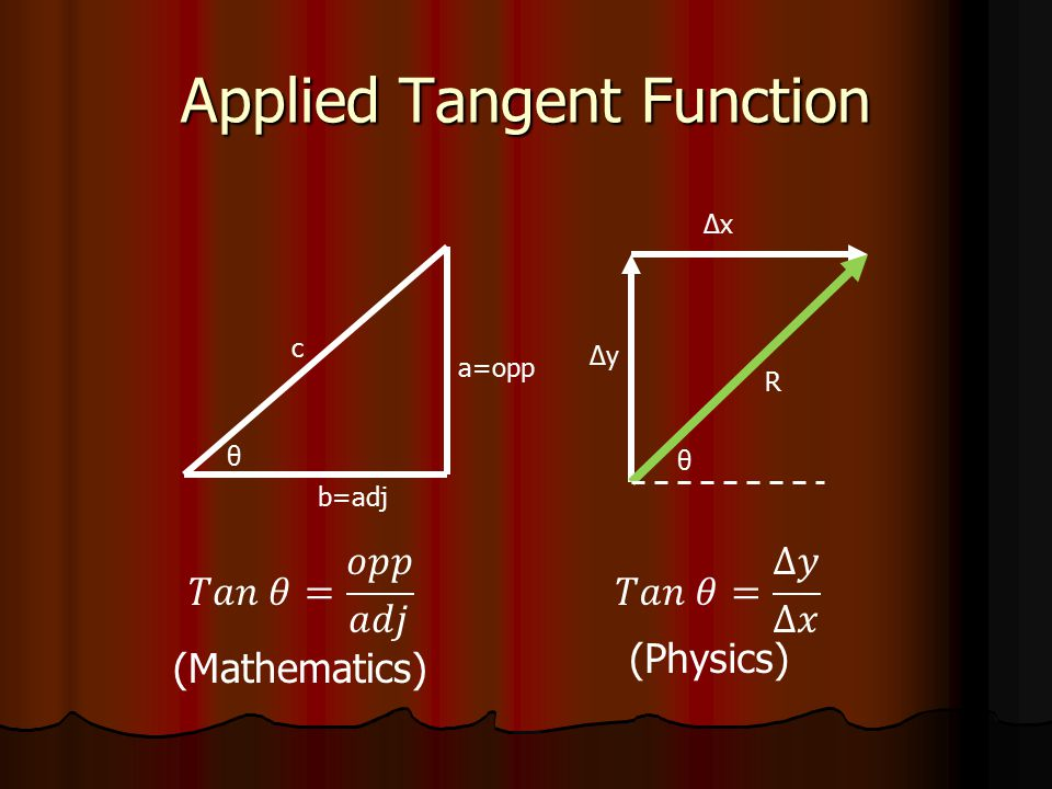 Applied Tangent Function
